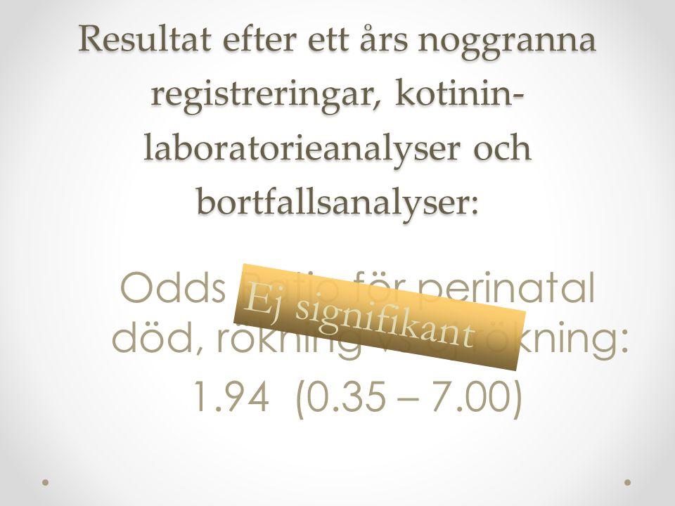 Resultat efter ett års noggranna registreringar, kotinin- laboratorieanalyser och bortfallsanalyser: Odds Ratio för perinatal död, rökning vs ej rökning: 1.94 (0.35 – 7.00) Ej signifikant