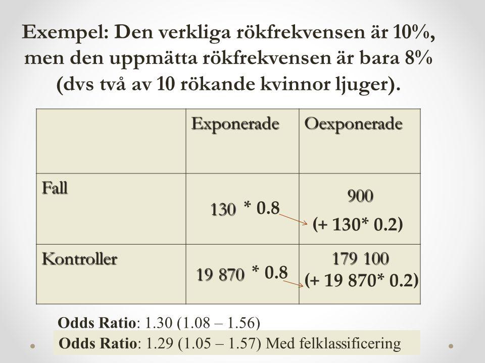 ExponeradeOexponerade Fall 130 130900 Kontroller 19 870 19 870 179 100 Exempel: Den verkliga rökfrekvensen är 10%, men den uppmätta rökfrekvensen är bara 8% (dvs två av 10 rökande kvinnor ljuger).