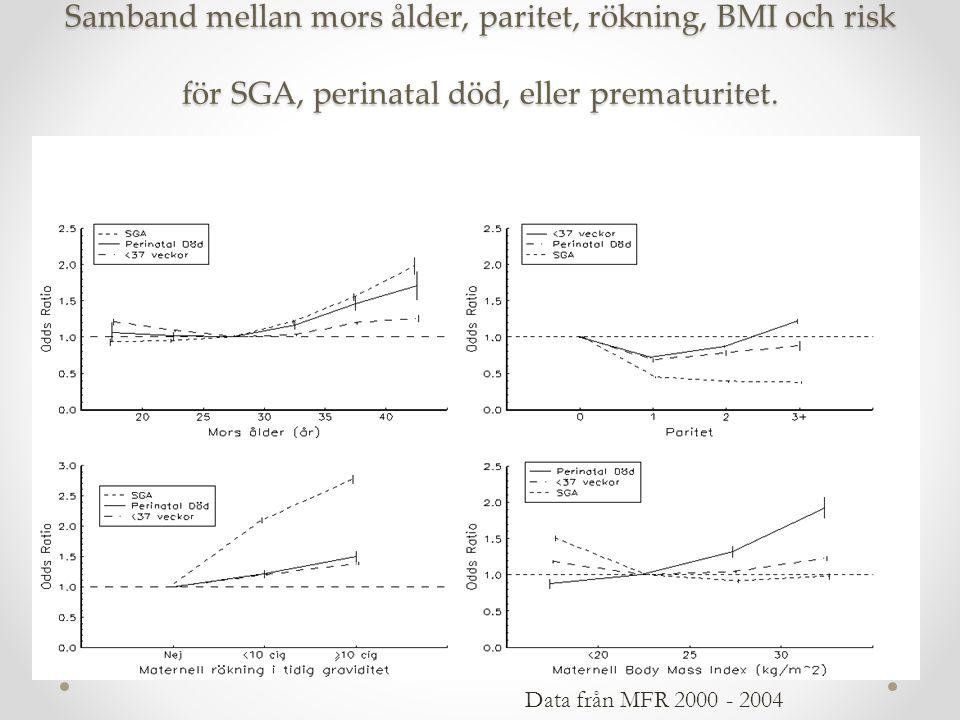 Samband mellan mors ålder, paritet, rökning, BMI och risk för SGA, perinatal död, eller prematuritet. Data från MFR 2000 - 2004