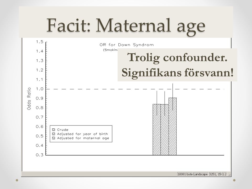 Facit: Maternal age Trolig confounder. Signifikans försvann!