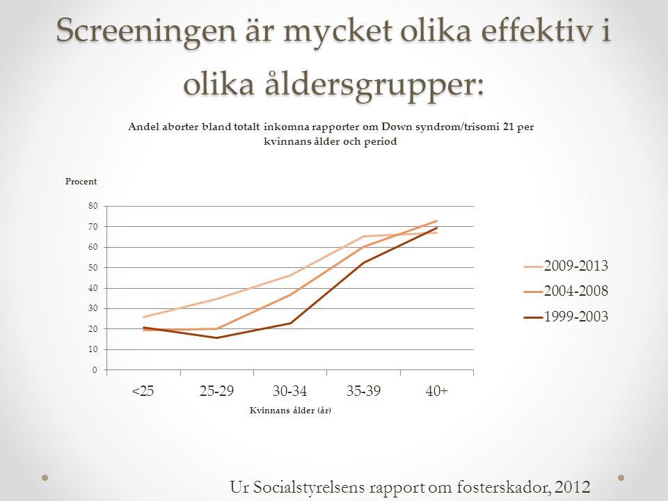 Screeningen är mycket olika effektiv i olika åldersgrupper: Ur Socialstyrelsens rapport om fosterskador, 2012