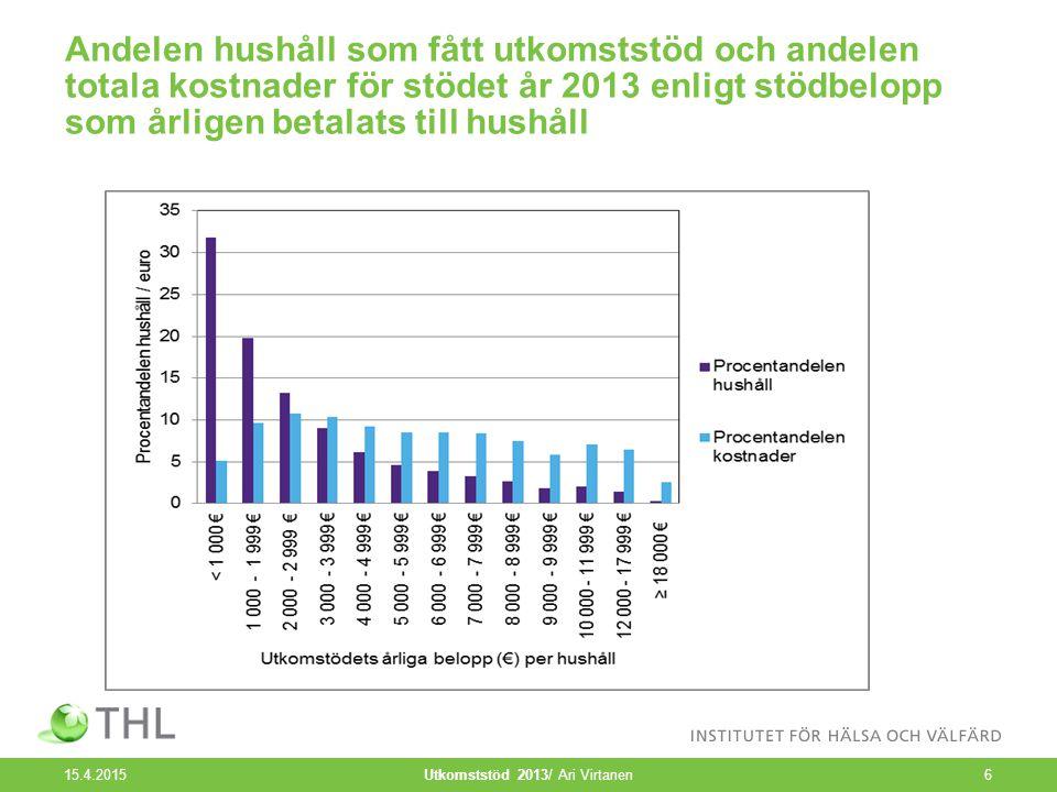 Andelen hushåll som fått utkomststöd och andelen totala kostnader för stödet år 2013 enligt stödbelopp som årligen betalats till hushåll 15.4.2015 Utkomststöd 2013/ Ari Virtanen6