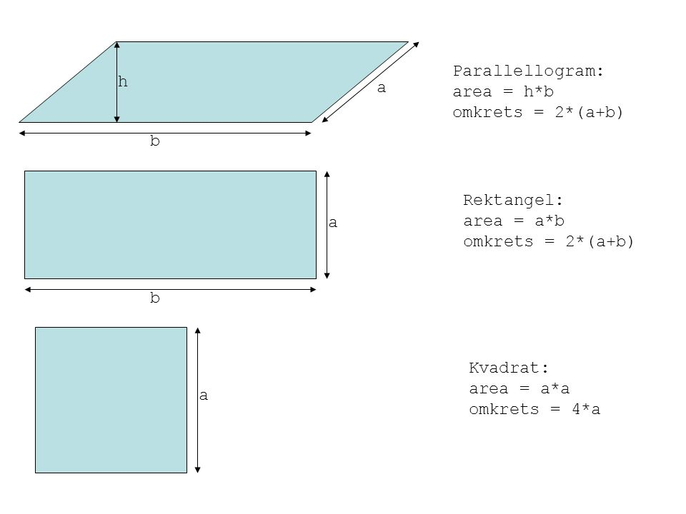 h b a a b a Parallellogram: area = h*b omkrets = 2*(a+b) Rektangel: area = a*b omkrets = 2*(a+b) Kvadrat: area = a*a omkrets = 4*a