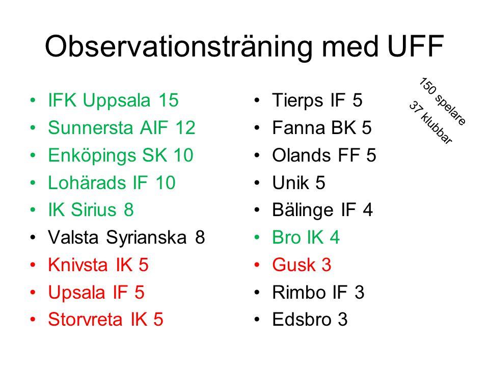 Observationsträning med UFF IFK Uppsala 15 Sunnersta AIF 12 Enköpings SK 10 Lohärads IF 10 IK Sirius 8 Valsta Syrianska 8 Knivsta IK 5 Upsala IF 5 Storvreta IK 5 Tierps IF 5 Fanna BK 5 Olands FF 5 Unik 5 Bälinge IF 4 Bro IK 4 Gusk 3 Rimbo IF 3 Edsbro 3 150 spelare 37 klubbar