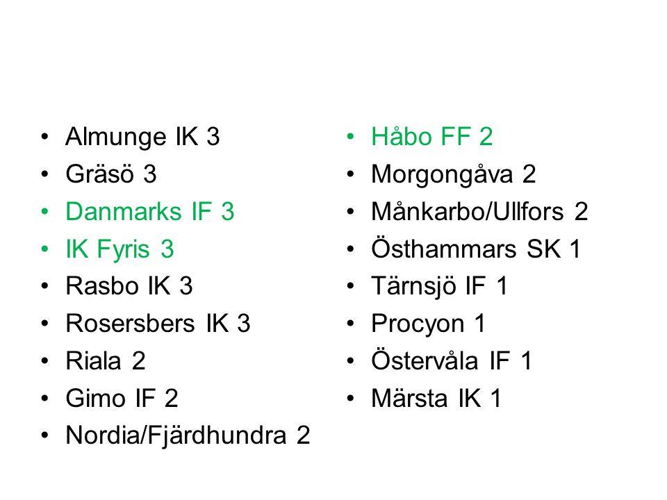 Almunge IK 3 Gräsö 3 Danmarks IF 3 IK Fyris 3 Rasbo IK 3 Rosersbers IK 3 Riala 2 Gimo IF 2 Nordia/Fjärdhundra 2 Håbo FF 2 Morgongåva 2 Månkarbo/Ullfors 2 Östhammars SK 1 Tärnsjö IF 1 Procyon 1 Östervåla IF 1 Märsta IK 1