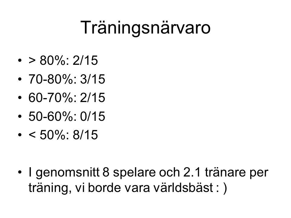 Träningsnärvaro > 80%: 2/15 70-80%: 3/15 60-70%: 2/15 50-60%: 0/15 < 50%: 8/15 I genomsnitt 8 spelare och 2.1 tränare per träning, vi borde vara värld
