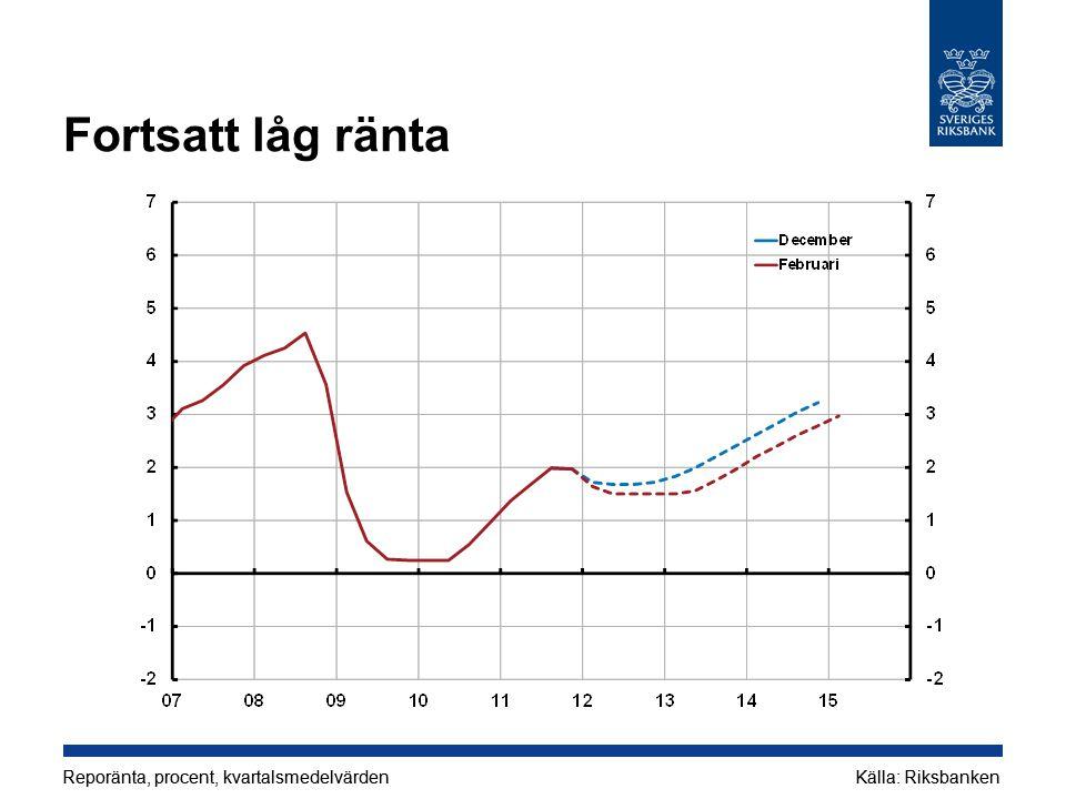 Fortsatt låg ränta Reporänta, procent, kvartalsmedelvärdenKälla: RiksbankenReporänta, procent, kvartalsmedelvärdenKälla: Riksbanken
