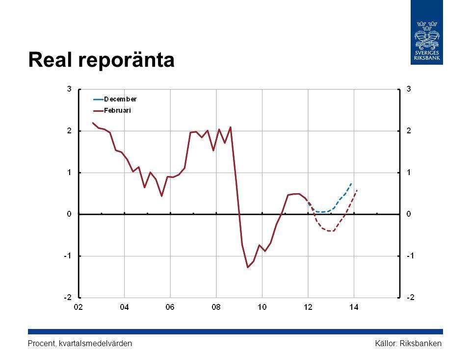 Real reporänta Procent, kvartalsmedelvärdenKällor: Riksbanken