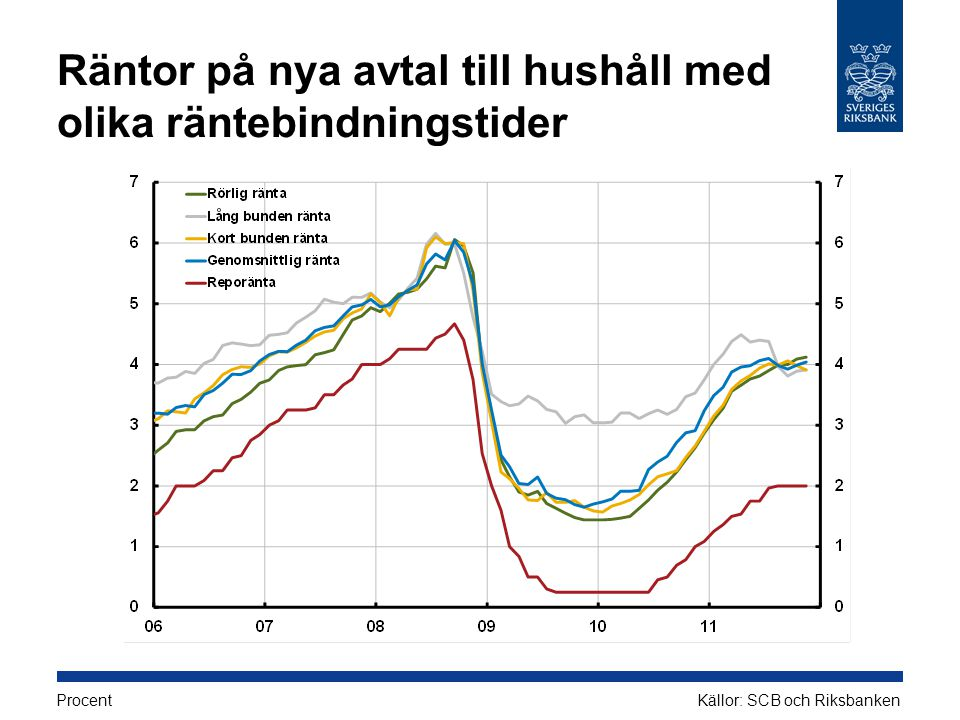 Räntor på nya avtal till hushåll med olika räntebindningstider ProcentKällor: SCB och Riksbanken