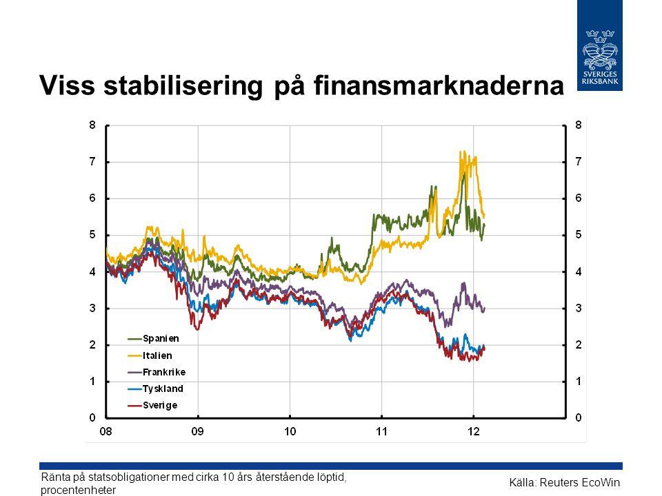 Viss stabilisering på finansmarknaderna Ränta på statsobligationer med cirka 10 års återstående löptid, procentenheter Källa: Reuters EcoWin