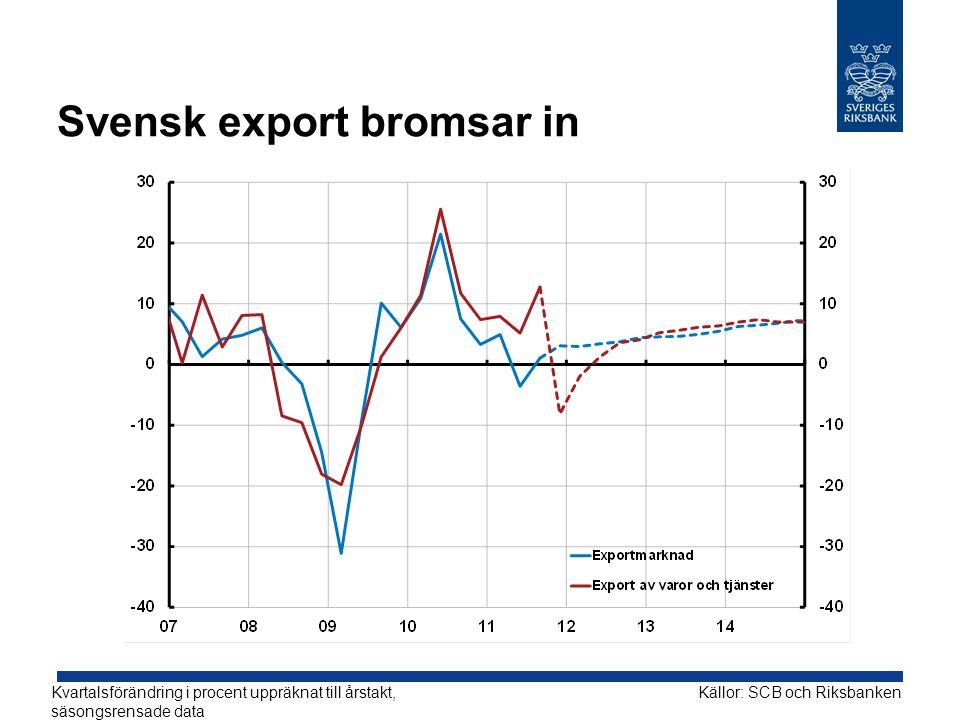 Svensk export bromsar in Kvartalsförändring i procent uppräknat till årstakt, säsongsrensade data Källor: SCB och Riksbanken