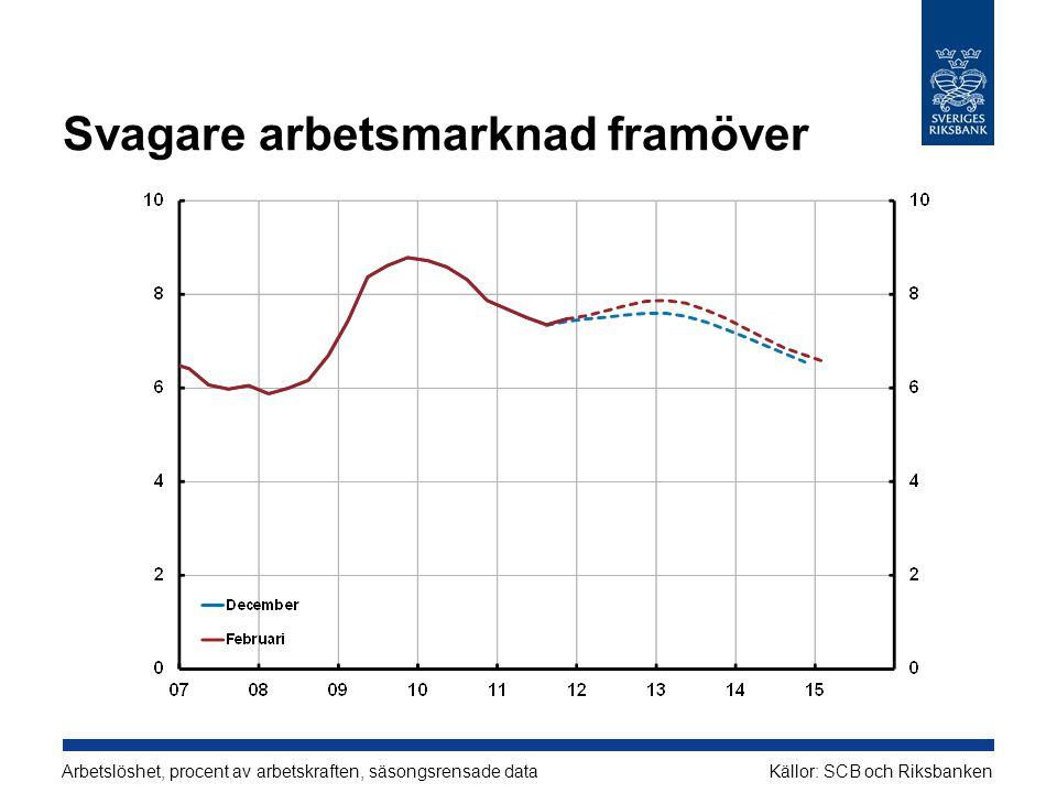 Svagare arbetsmarknad framöver Arbetslöshet, procent av arbetskraften, säsongsrensade dataKällor: SCB och Riksbanken