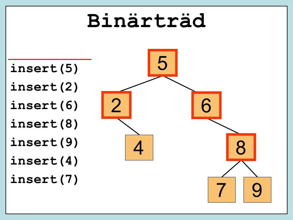 insert(5) insert(2) insert(6) insert(8) insert(9) insert(4) insert(7) 5 2 6 8 4 79 5 2 6 8