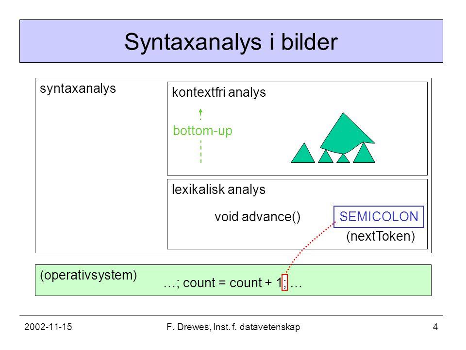 2002-11-15F. Drewes, Inst. f. datavetenskap4 EQ_SIGN syntaxanalys (operativsystem) lexikalisk analys void advance() (nextToken) kontextfri analys …; c