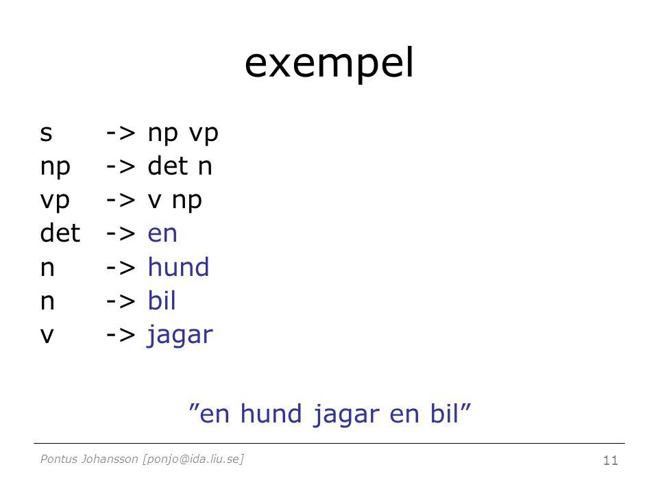 Pontus Johansson [ponjo@ida.liu.se] 11 exempel s -> np vp np -> det n vp -> v np det -> en n -> hund n -> bil v -> jagar en hund jagar en bil