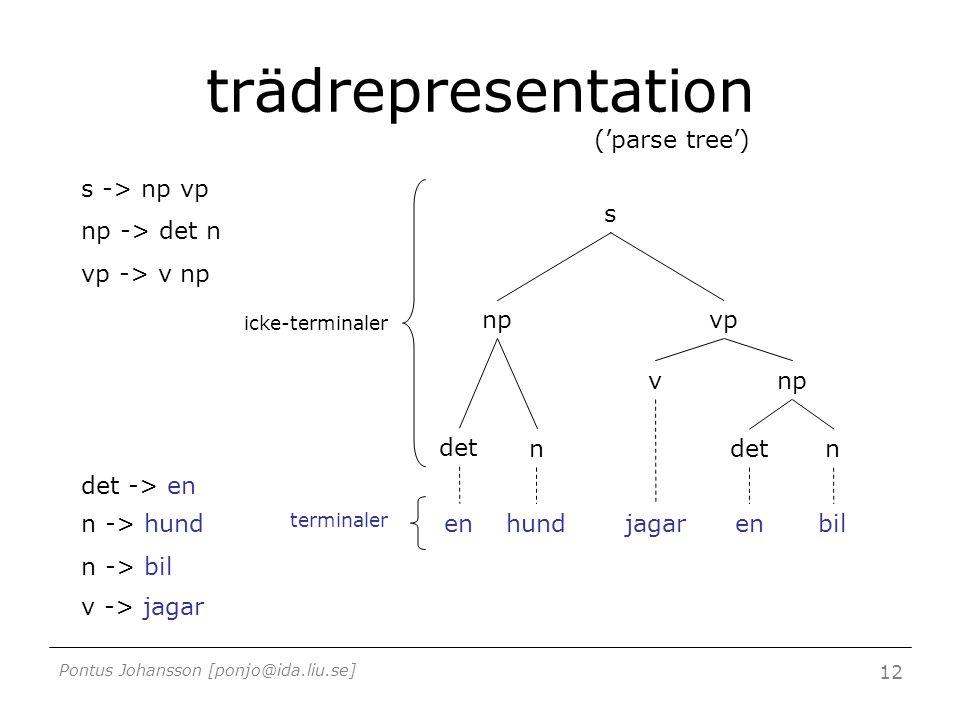 Pontus Johansson [ponjo@ida.liu.se] 12 trädrepresentation ('parse tree') s npvp vnp det n n enhundjagarenbil terminaler icke-terminaler s -> np vp np -> det n vp -> v np det -> en n -> hund n -> bil v -> jagar