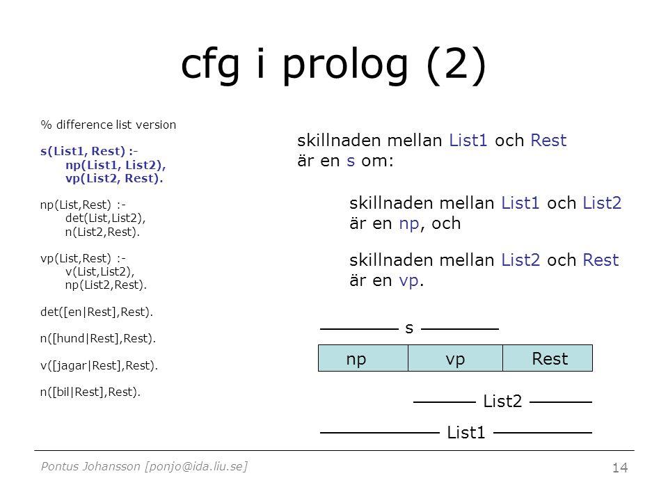 Pontus Johansson [ponjo@ida.liu.se] 14 cfg i prolog (2) % difference list version s(List1, Rest) :- np(List1, List2), vp(List2, Rest).