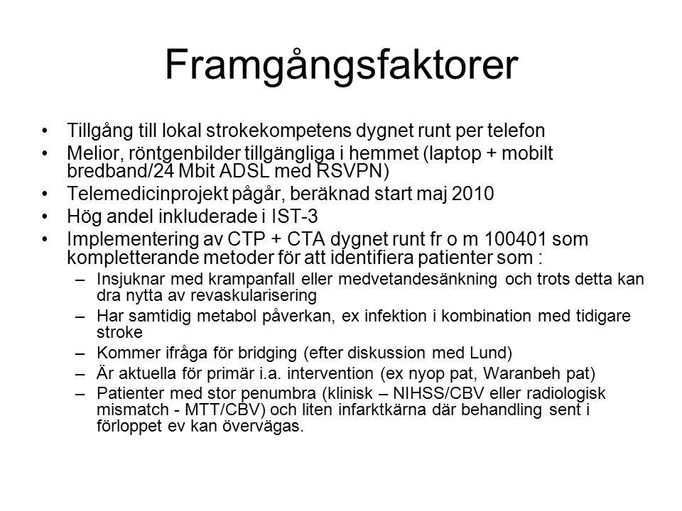 Framgångsfaktorer Tillgång till lokal strokekompetens dygnet runt per telefon Melior, röntgenbilder tillgängliga i hemmet (laptop + mobilt bredband/24 Mbit ADSL med RSVPN) Telemedicinprojekt pågår, beräknad start maj 2010 Hög andel inkluderade i IST-3 Implementering av CTP + CTA dygnet runt fr o m 100401 som kompletterande metoder för att identifiera patienter som : –Insjuknar med krampanfall eller medvetandesänkning och trots detta kan dra nytta av revaskularisering –Har samtidig metabol påverkan, ex infektion i kombination med tidigare stroke –Kommer ifråga för bridging (efter diskussion med Lund) –Är aktuella för primär i.a.