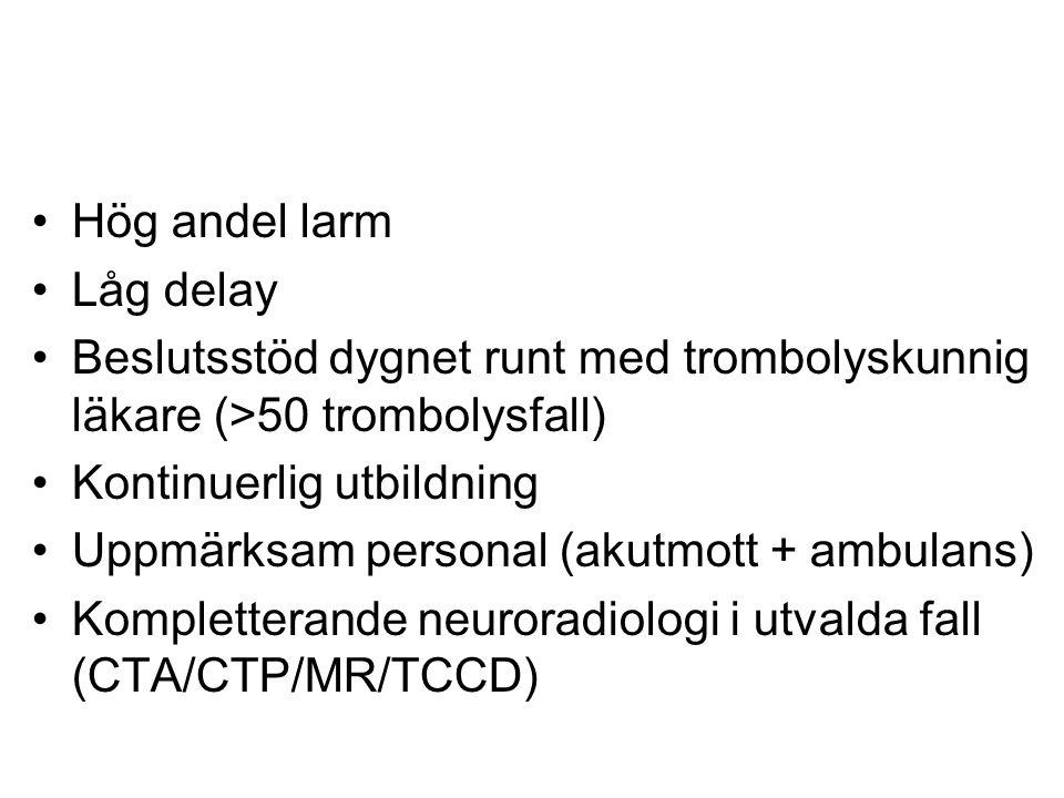 Hög andel larm Låg delay Beslutsstöd dygnet runt med trombolyskunnig läkare (>50 trombolysfall) Kontinuerlig utbildning Uppmärksam personal (akutmott + ambulans) Kompletterande neuroradiologi i utvalda fall (CTA/CTP/MR/TCCD)