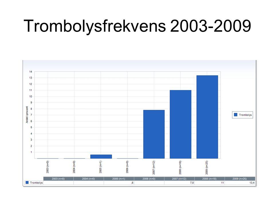 Trombolysfrekvens 2003-2009