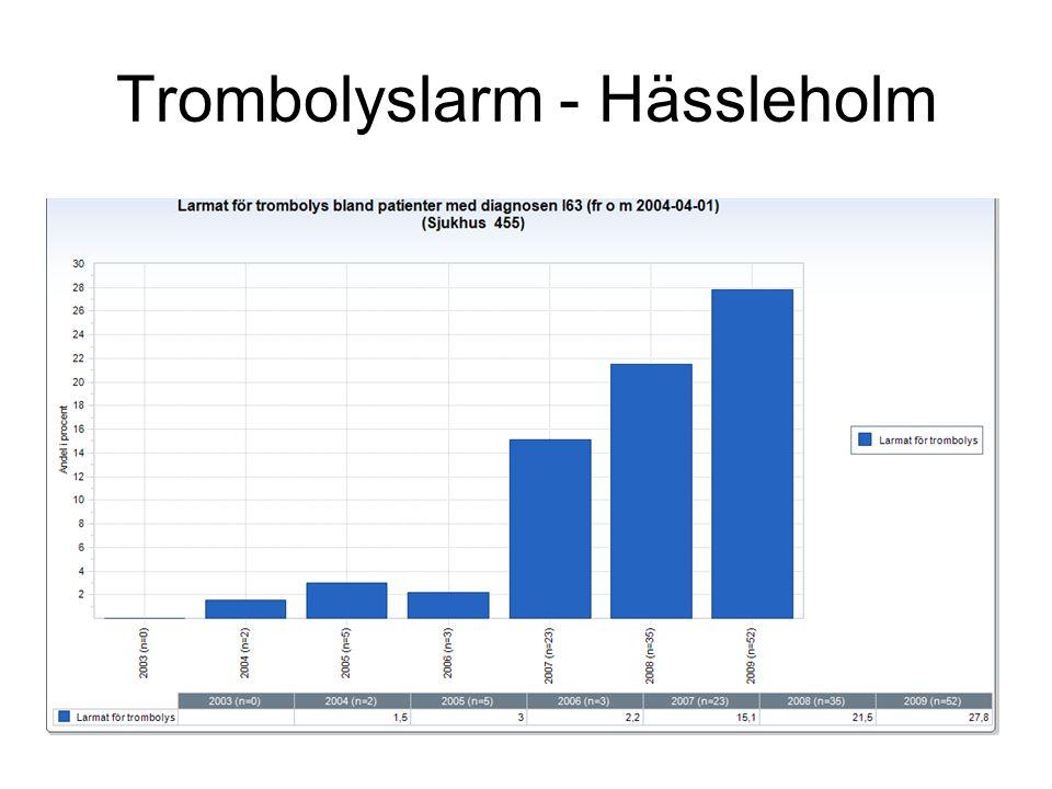 Trombolyslarm - Hässleholm