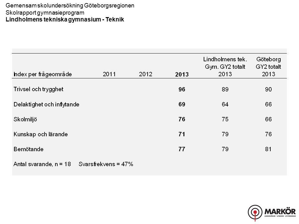Gemensam skolundersökning Göteborgsregionen Skolrapport gymnasieprogram Lindholmens tekniska gymnasium - Teknik