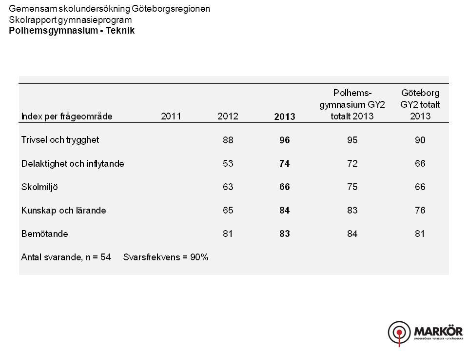 Gemensam skolundersökning Göteborgsregionen Skolrapport gymnasieprogram Polhemsgymnasium - Teknik