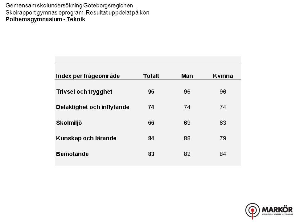 Gemensam skolundersökning Göteborgsregionen Skolrapport gymnasieprogram, Resultat uppdelat på kön Polhemsgymnasium - Teknik Trivsel och trygghet, Delaktighet och inflytande
