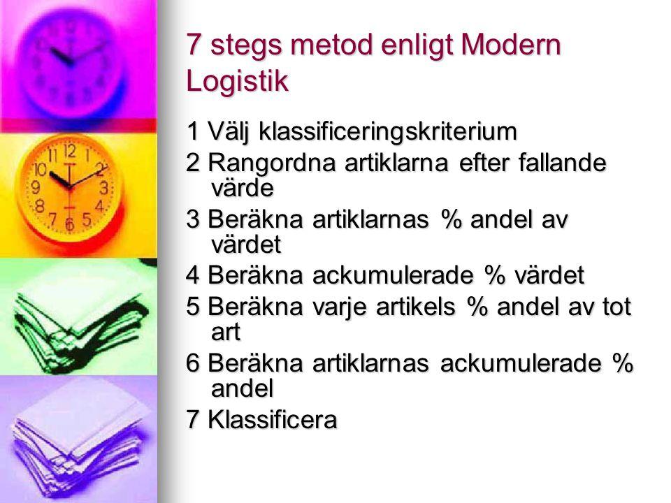 7 stegs metod enligt Modern Logistik 1 Välj klassificeringskriterium 2 Rangordna artiklarna efter fallande värde 3 Beräkna artiklarnas % andel av värd