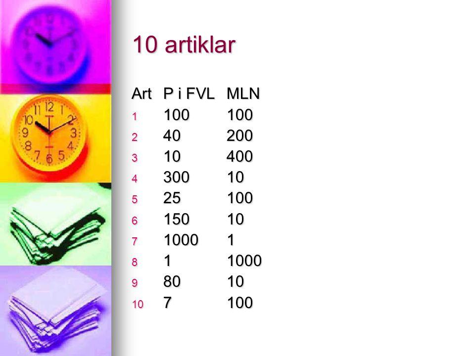 10 artiklar ArtP i FVLMLN 1 100100 2 40200 3 10400 4 30010 5 25100 6 15010 7 10001 8 11000 9 8010 10 7100