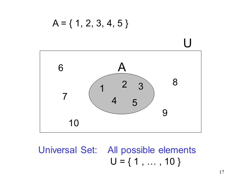 17 A = { 1, 2, 3, 4, 5 } Universal Set: All possible elements U = { 1, …, 10 } 1 2 3 4 5 A U 6 7 8 9 10