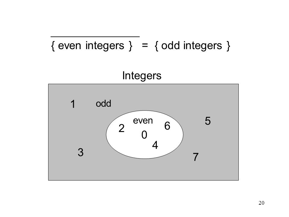 20 { even integers } = { odd integers } 0 2 4 6 1 3 5 7 even odd Integers