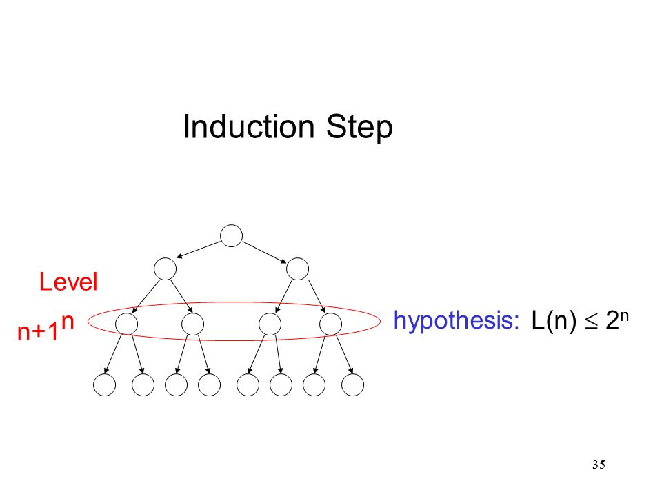 35 Induction Step hypothesis: L(n)  2 n Level n n+1