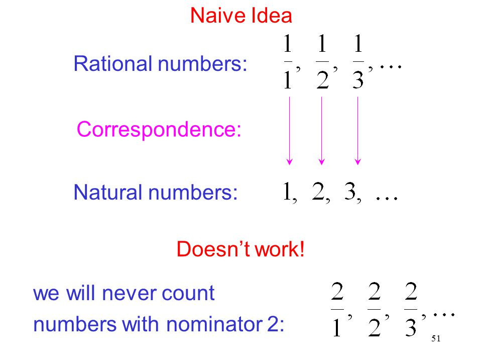 51 Naive Idea Rational numbers: Natural numbers: Correspondence: Doesn't work! we will never count numbers with nominator 2: