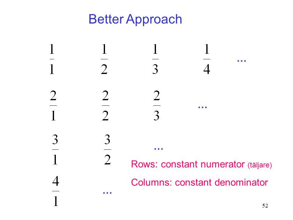 52 Better Approach... Rows: constant numerator (täljare) Columns: constant denominator