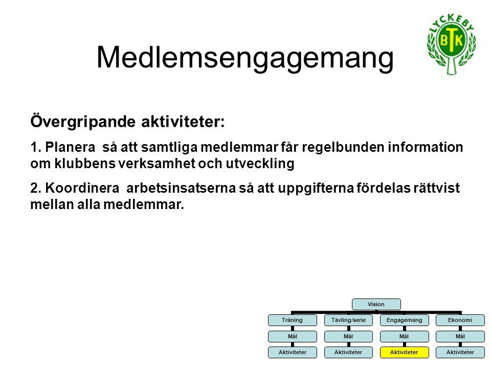 Medlemsengagemang Övergripande aktiviteter: 1.