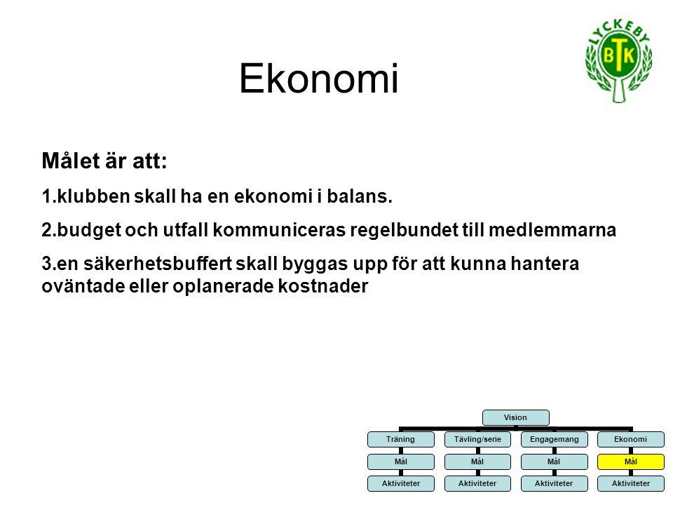 Ekonomi Målet är att: 1.klubben skall ha en ekonomi i balans.