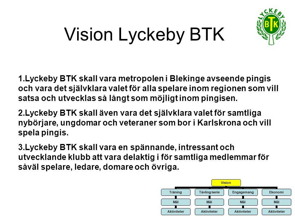 Vision Lyckeby BTK 1.Lyckeby BTK skall vara metropolen i Blekinge avseende pingis och vara det självklara valet för alla spelare inom regionen som vill satsa och utvecklas så långt som möjligt inom pingisen.