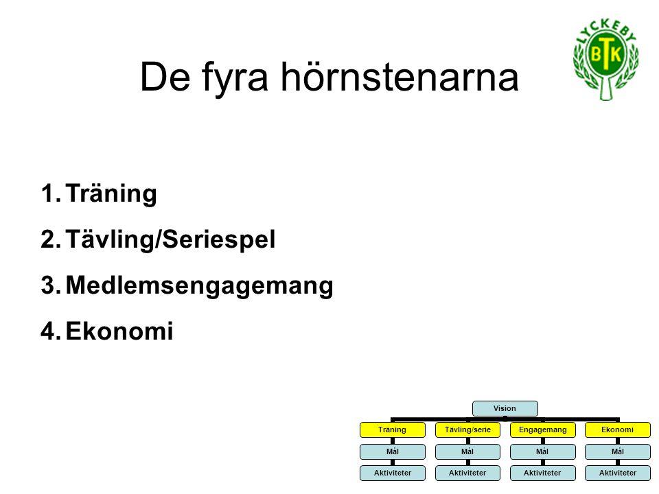 De fyra hörnstenarna 1.Träning 2.Tävling/Seriespel 3.Medlemsengagemang 4.Ekonomi