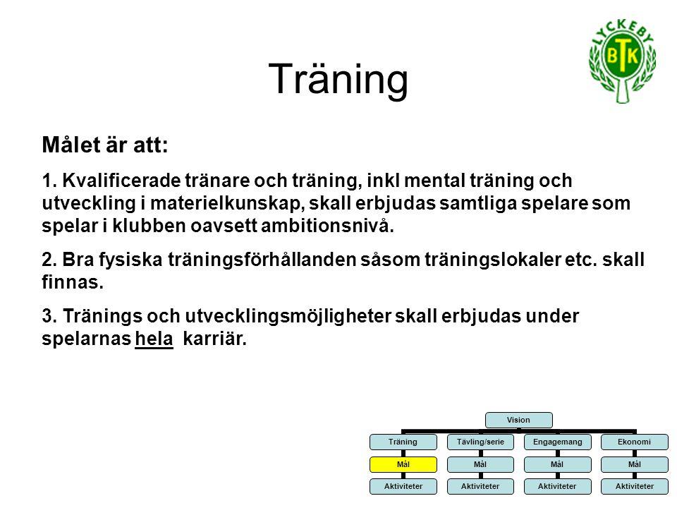 Träning Övergripande aktiviteter: 1.Engagera kvalificerade tränare 2.