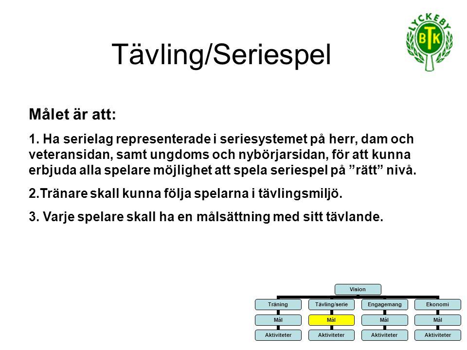 Tävling/Seriespel Övergripande aktiviteter: 1.