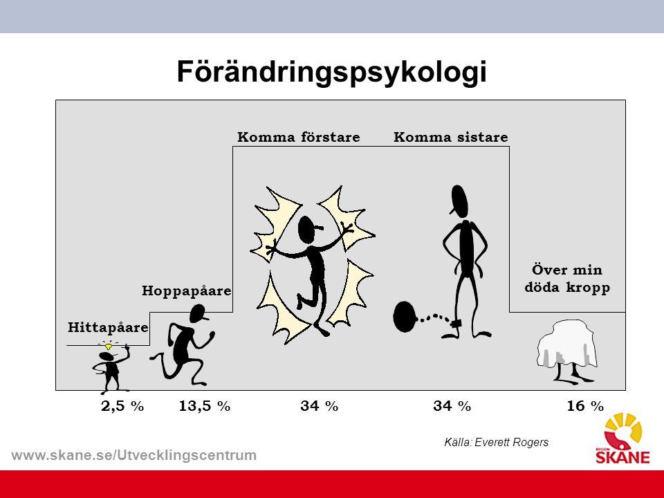 www.skane.se/Utvecklingscentrum tid Förändringspsykologi tid Hittapåare Över min döda kropp Hoppapåare Komma förstareKomma sistare 2,5 % 13,5 % 34 %34