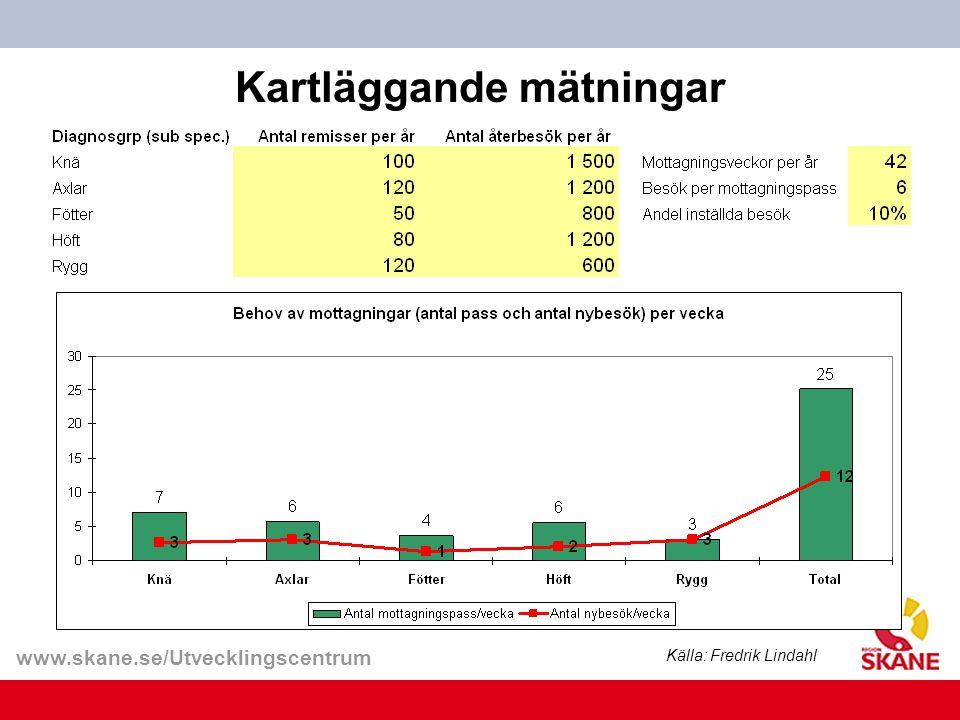 www.skane.se/Utvecklingscentrum Kartläggande mätningar Källa: Fredrik Lindahl