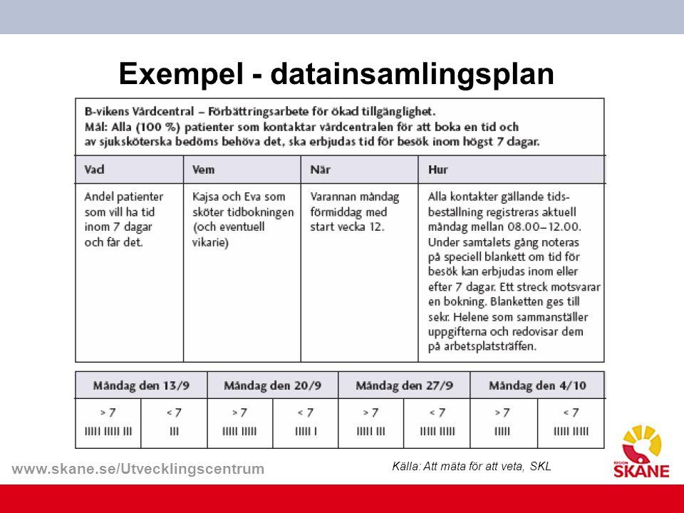 www.skane.se/Utvecklingscentrum Exempel - datainsamlingsplan Källa: Att mäta för att veta, SKL