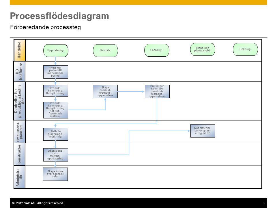 ©2012 SAP AG. All rights reserved.5 Processflödesdiagram Förberedande processteg HB bokförare Produktions- planerare Händelse Controller för produktio