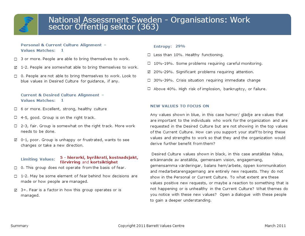 National Assessment Sweden - Organisations: Work sector Offentlig sektor (363) Level 7 Level 6 Level 5 Level 4 Level 3 Level 2 Level 1 Personal ValuesCurrent Culture ValuesDesired Culture Values IRS (P)= 6-4-0 | IRS (L)= 0-0-0 IROS (P)= 1-2-2-0 | IROS (L)= 0-0-5-0IROS (P)= 1-3-6-0 | IROS (L)= 0-0-0-0 Värderinga r som matchar PV - CC1 CC - DC1 PV - DC1 Hälsoindex (Möjligtvis begränsan de) PV: 10-0 CC: 5-5 DC: 10-0 1.