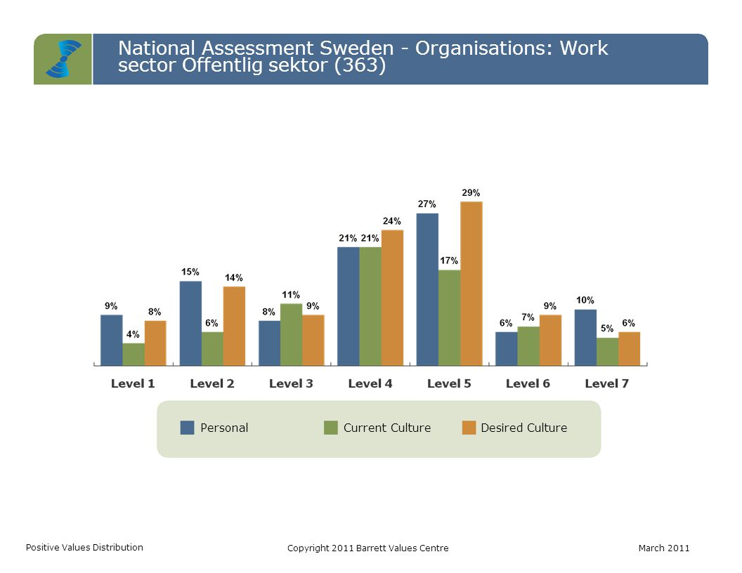 PersonalCurrent CultureDesired Culture National Assessment Sweden - Organisations: Work sector Offentlig sektor (363) Positive Values Distribution Cop