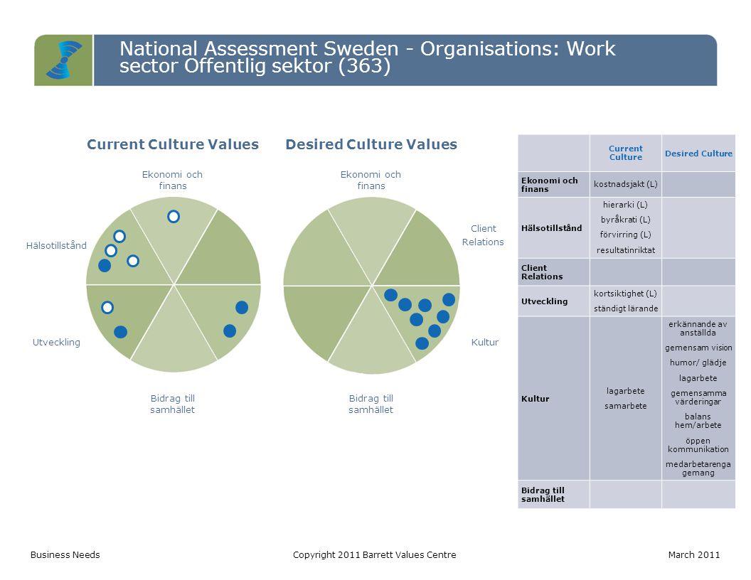 National Assessment Sweden - Organisations: Work sector Offentlig sektor (363) Current Culture ValuesDesired Culture Values Ekonomi och finans Hälsotillstånd Client Relations UtvecklingKultur Bidrag till samhället Current Culture Desired Culture Ekonomi och finans kostnadsjakt (L) Hälsotillstånd hierarki (L) byråkrati (L) förvirring (L) resultatinriktat Client Relations Utveckling kortsiktighet (L) ständigt lärande Kultur lagarbete samarbete erkännande av anställda gemensam vision humor/ glädje lagarbete gemensamma värderingar balans hem/arbete öppen kommunikation medarbetarenga gemang Bidrag till samhället Business NeedsCopyright 2011 Barrett Values CentreMarch 2011