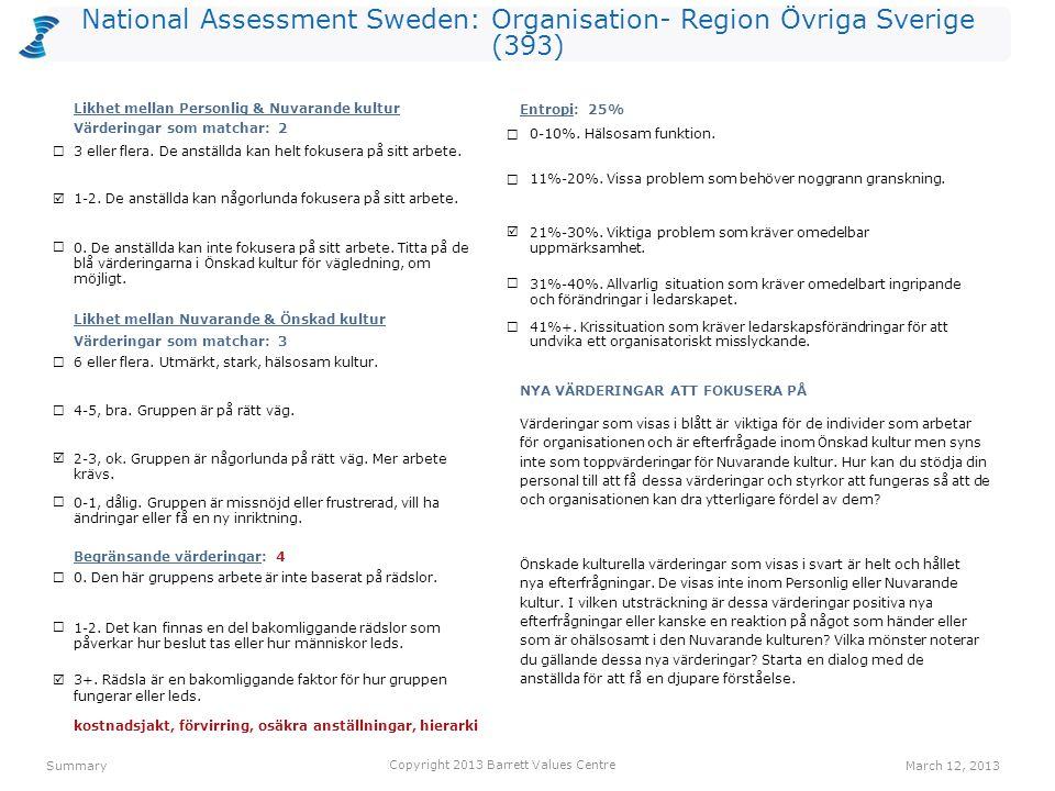 National Assessment Sweden: Organisation- Region Övriga Sverige (393) kostnadsjakt (L) 1111(O) lagarbete 1094(R) ansvar 1054(I) humor/ glädje 1015(O) resultatinriktat 983(O) engagemang 945(I) förvirring (L) 903(O) osäkra anställningar (L) 901(O) effektivitet 873(O) hierarki (L) 873(O) anställdas hälsa 2281(O) lagarbete 1444(R) humor/ glädje 1345(O) erkännande av anställda 1252(R) ekonomisk stabilitet 1191(O) ansvar 1184(I) anpassningsbarhet 1114(I) medarbetarengagemang 1055(O) balans hem/arbete 1044(O) samarbete 1045(R) Values PlotMarch 12, 2013 Copyright 2013 Barrett Values Centre I = Individuell R = Relationsvärdering Understruket med svart = PV & CC Orange = PV, CC & DC Orange = CC & DC Blå = PV & DC P = Positiv L = Möjligtvis begränsande (vit cirkel) O = Organisationsvärdering S = Samhällsvärdering Värderingar som matchar PV - CC 2 CC - DC 3 PV - DC 4 Hälsoindex (PL) PV-10-0 CC - 6-4 DC-10-0 humor/ glädje 1865(I) familj 1852(R) ansvar 1594(I) ärlighet 1555(I) tar ansvar 1274(R) positiv attityd 1215(I) rättvisa 1175(R) medkänsla 1157(R) ekonomisk stabilitet 1001(I) anpassningsbarhet 954(I) NivåPersonliga värderingar (PV)Nuvarande kulturella värderingar (CC)Önskade kulturella värderingar (DC) 7 6 5 4 3 2 1 IRS (P)=6-4-0 IRS (L)=0-0-0IROS (P)=2-1-3-0 IROS (L)=0-0-4-0IROS (P)=2-3-5-0 IROS (L)=0-0-0-0