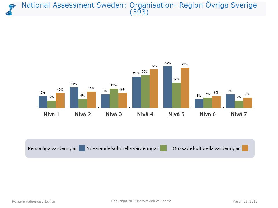 National Assessment Sweden: Organisation- Region Övriga Sverige (393) Personliga värderingarNuvarande kulturella värderingarÖnskade kulturella värderingar Positive Values distribution Copyright 2013 Barrett Values Centre March 12, 2013